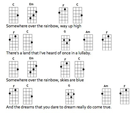 Ukulele ukulele tablature somewhere over the rainbow : 10000 reasons piano chords Tags : 10000 reasons guitar chords ...